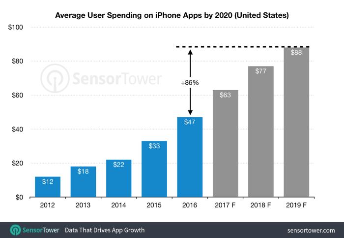 us-iphone-revenue-per-device-2020