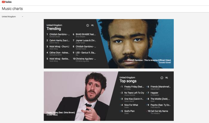 YouTube UK Chart