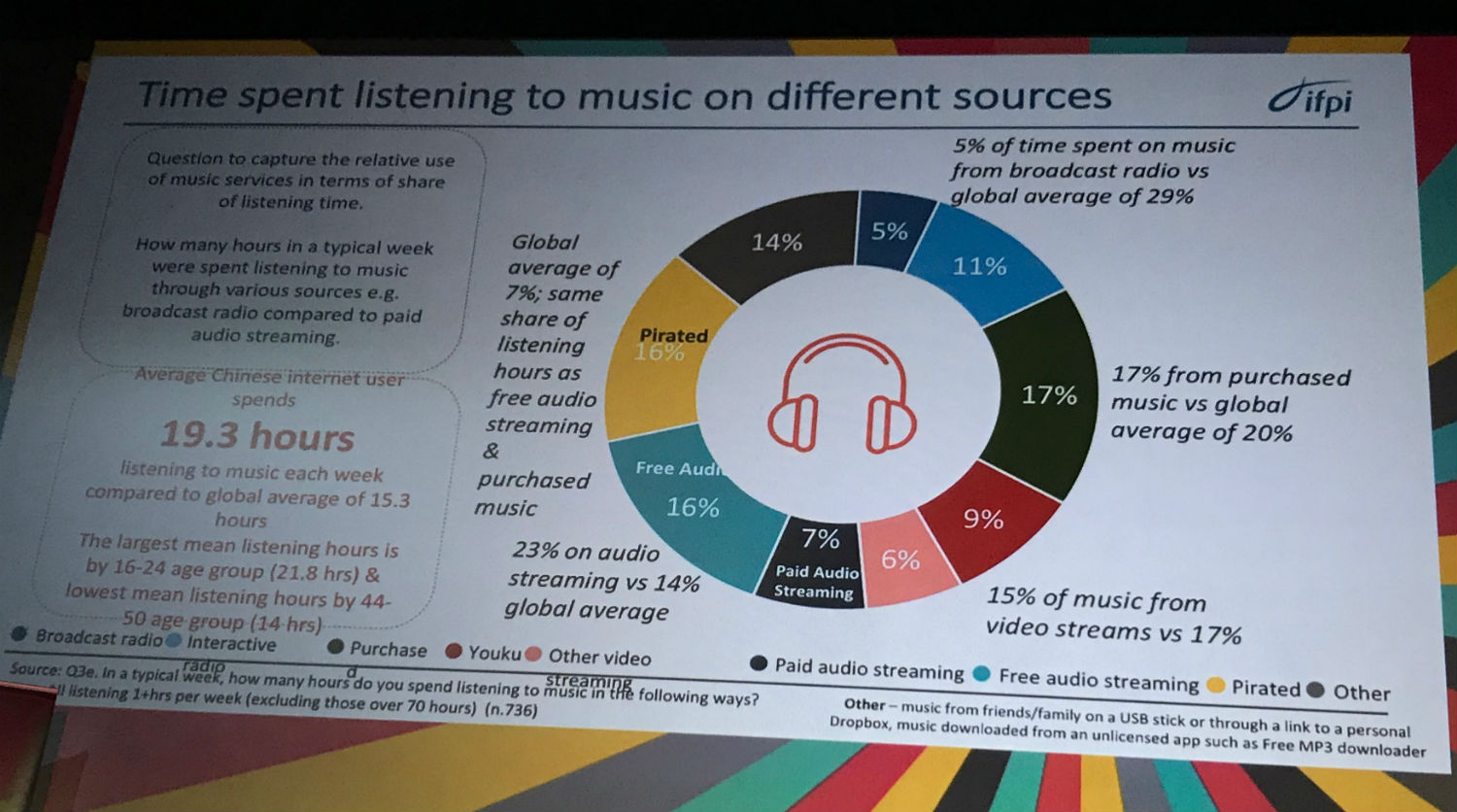 China's music potential: 'We are finally getting there!'