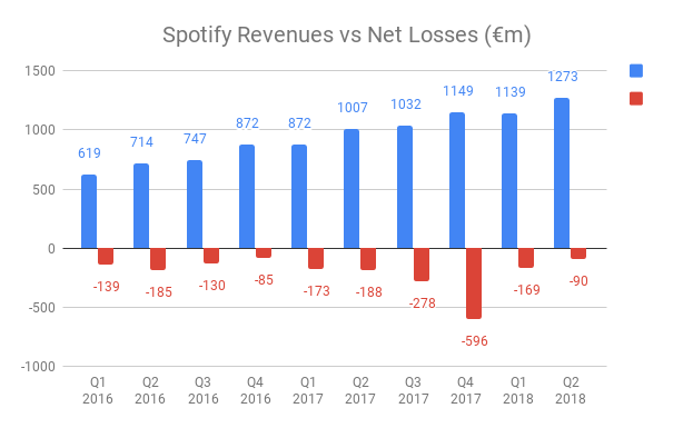 http://musically.com/wp-content/uploads/2018/07/Spotify-Revenues-vs-Net-Losses-%E2%82%ACm.png