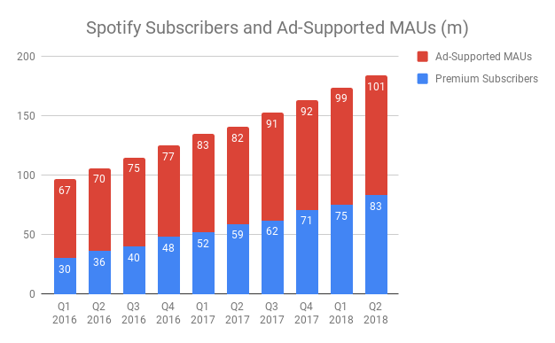 http://musically.com/wp-content/uploads/2018/07/Spotify-Subscribers-and-Ad-Supported-MAUs-m.png