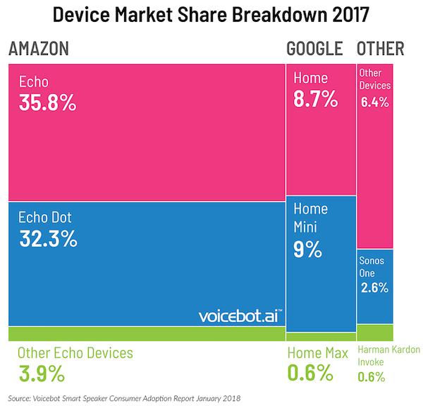 Smart speaker sales, forecasts: Amazon Echo, Google Home, Apple