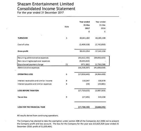 shazam financials 2017