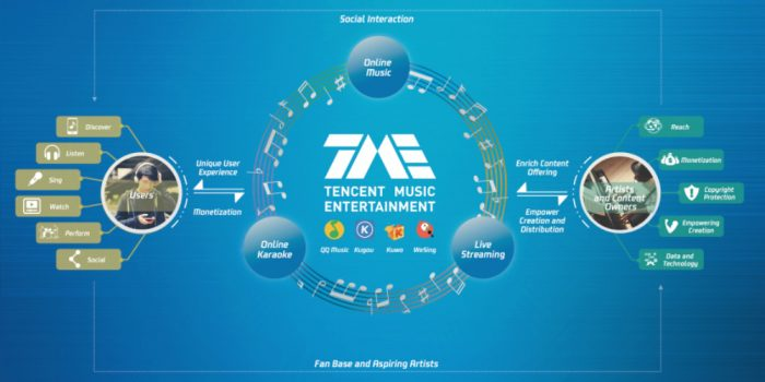 Tencent Music IPO on hold amid market turbulence? - Music Ally