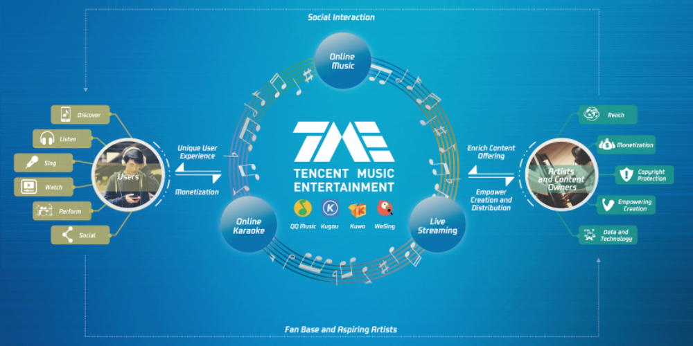 10 things we learned from Tencent Music's IPO filing