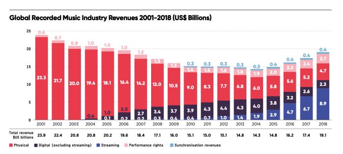 IFPI global music report stats