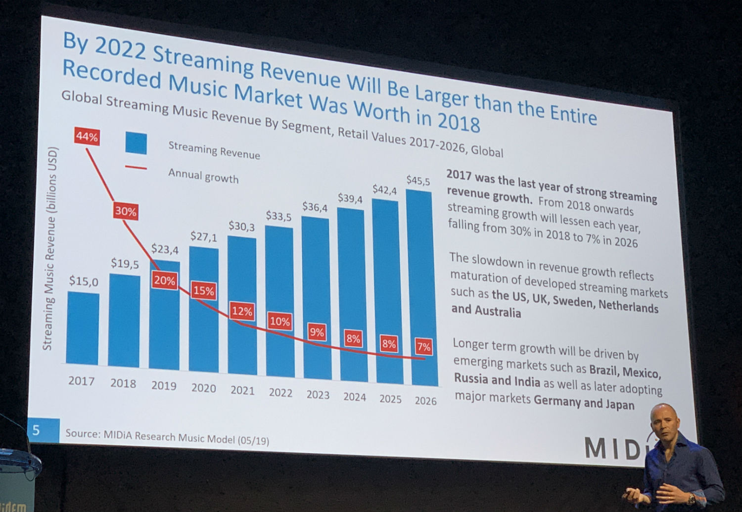 Music streaming in 2019: radio rivalry, Spotify and 'west