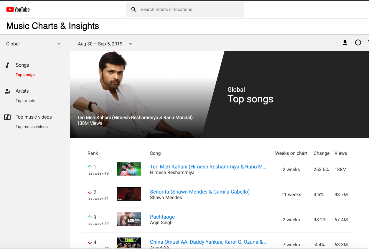 Youtube Excludes Paid Ad Views From Its Music Charts And 24 Hour Records