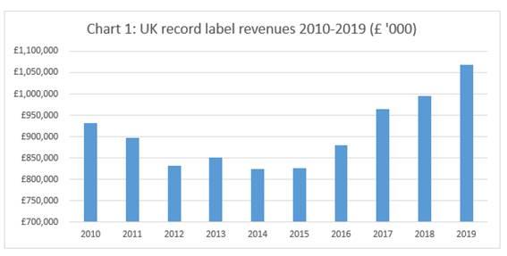 UK stats 2019