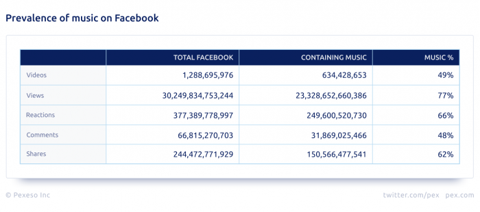 pex-facebook-analysis-prevalence-of-music